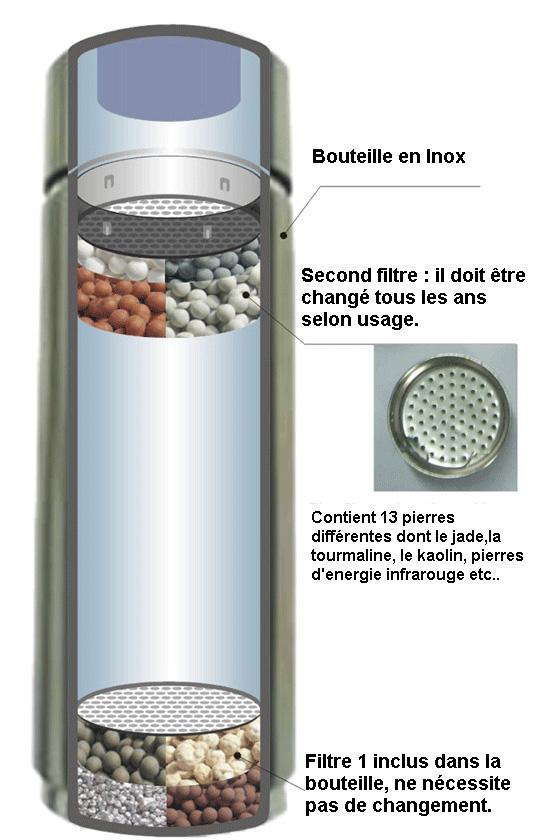 Ioniseur d'eau portable